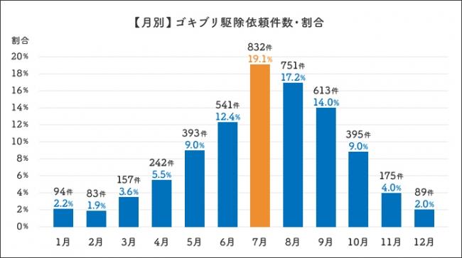 長野県や松本市のゴキブリ事情とゴキブリに遭遇してしまった場合の対応